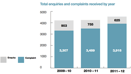 2011-12 enquiries and complaints